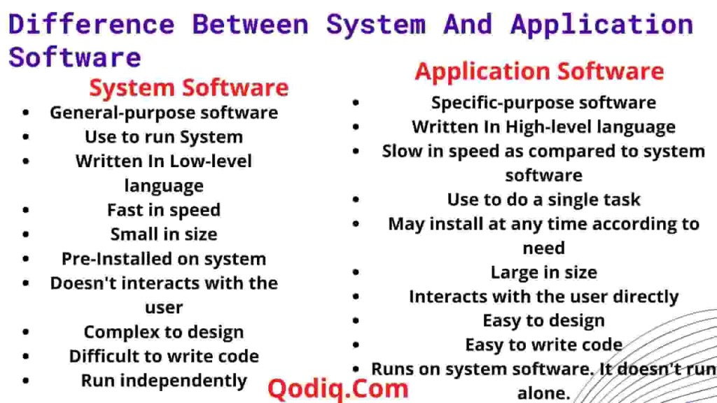 Difference between System and Application Software